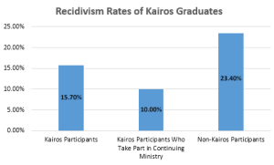 recidivism_stats